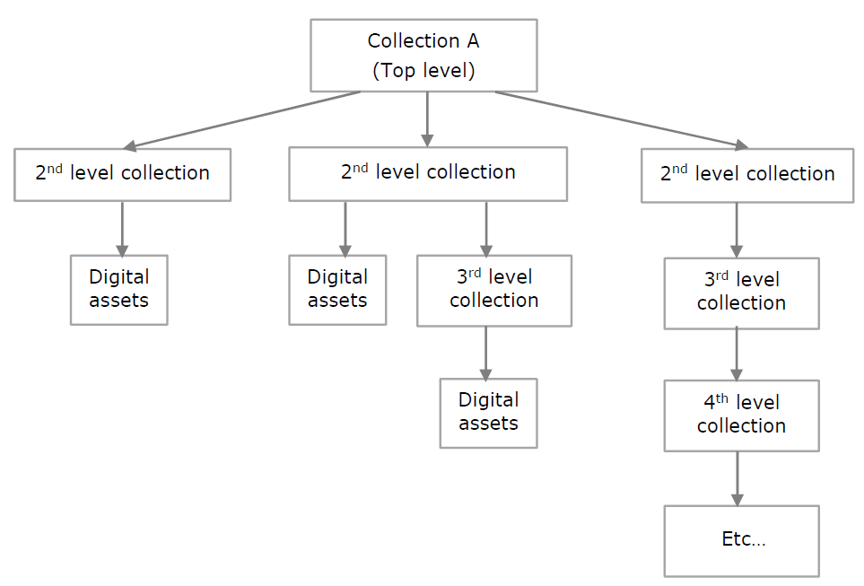 Hierarchial Collections
